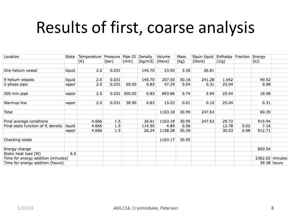 Results of first, coarse analysis 5/13/14AWLC14, Cryomodules, Peterson8 XFEL
