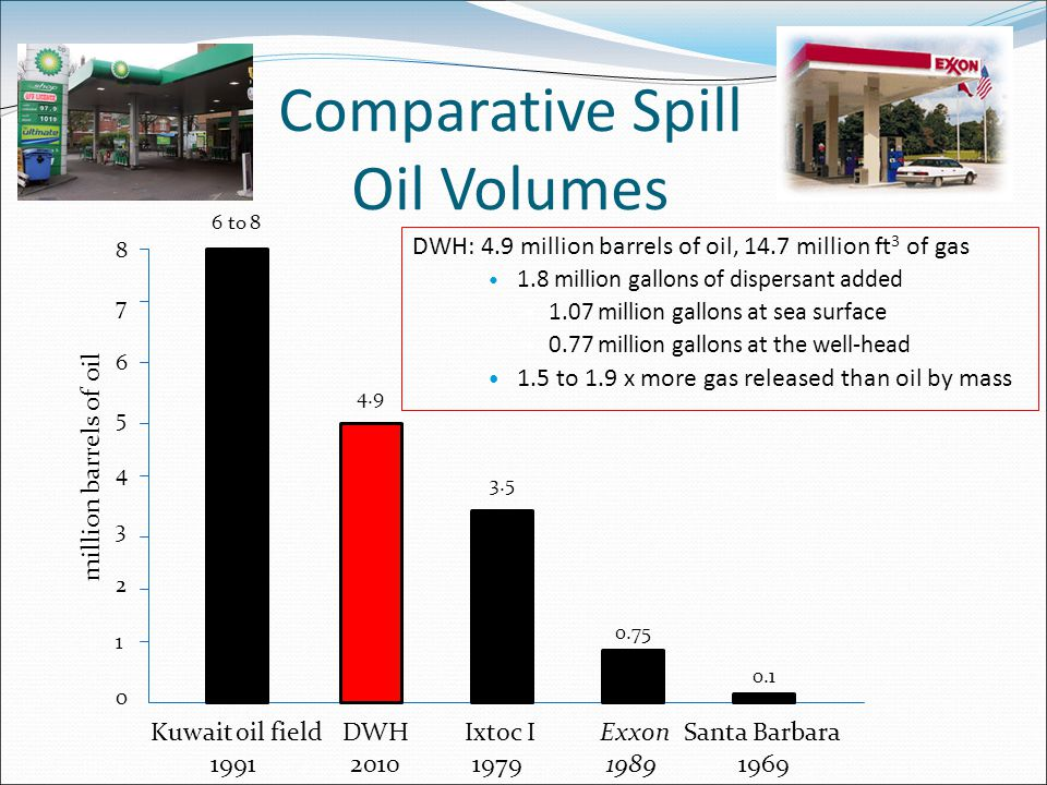 Comparative Spill Oil Volumes DWH: 4.9 million barrels of oil, 14.7 million ft 3 of gas 1.8 million gallons of dispersant added 1.07 million gallons at sea surface 0.77 million gallons at the well-head 1.5 to 1.9 x more gas released than oil by mass 876543210876543210 Kuwait oil field 1991 DWH 2010 Ixtoc I 1979 Santa Barbara 1969 Exxon 1989 4.9 6 to 8 3.5 0.75 0.1 million barrels of oil