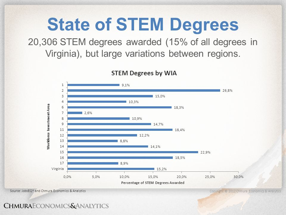Copyright © 2012 Chmura Economics & Analytics State of STEM Degrees 20,306 STEM degrees awarded (15% of all degrees in Virginia), but large variations between regions.