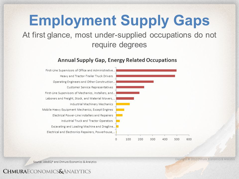 Copyright © 2012 Chmura Economics & Analytics Employment Supply Gaps At first glance, most under-supplied occupations do not require degrees Source: JobsEQ® and Chmura Economics & Analytics