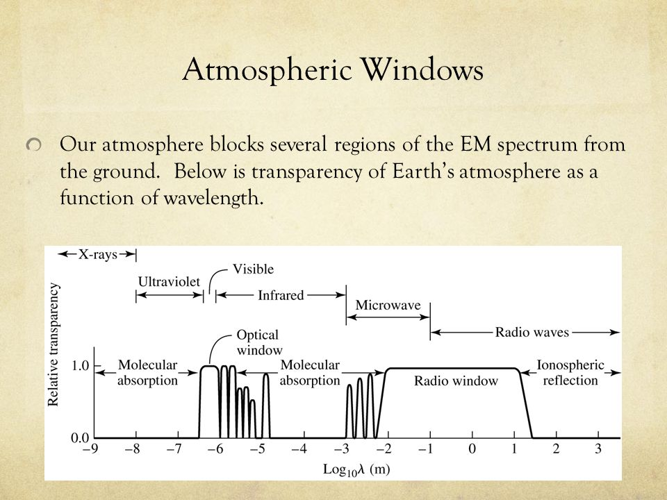 Atmospheric Windows Our atmosphere blocks several regions of the EM spectrum from the ground. Below is transparency of Earth's atmosphere as a functio