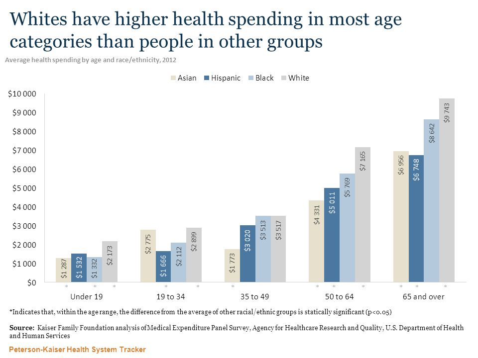 Peterson-Kaiser Health System Tracker Whites have higher health spending in most age categories than people in other groups Average health spending by age and race/ethnicity, 2012 *Indicates that, within the age range, the difference from the average of other racial/ethnic groups is statically significant (p<0.05) Source: Kaiser Family Foundation analysis of Medical Expenditure Panel Survey, Agency for Healthcare Research and Quality, U.S.