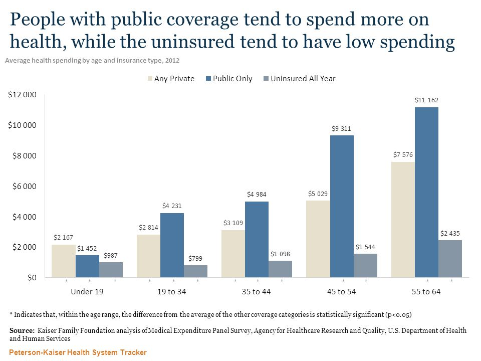 Peterson-Kaiser Health System Tracker People with public coverage tend to spend more on health, while the uninsured tend to have low spending Average health spending by age and insurance type, 2012 * Indicates that, within the age range, the difference from the average of the other coverage categories is statistically significant (p<0.05) Source: Kaiser Family Foundation analysis of Medical Expenditure Panel Survey, Agency for Healthcare Research and Quality, U.S.