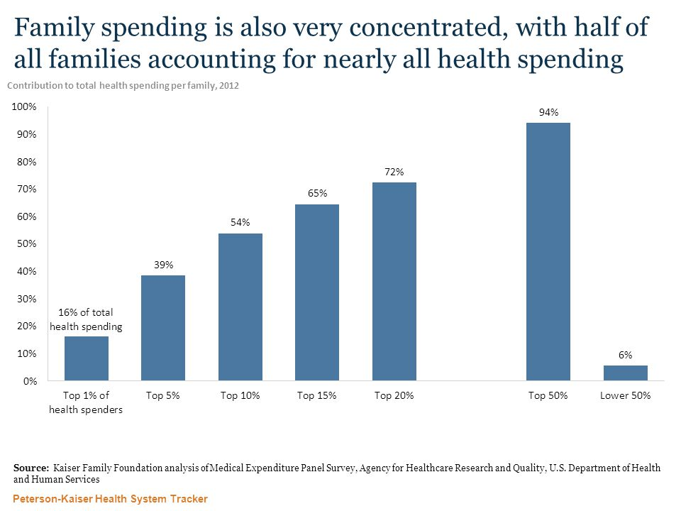 Peterson-Kaiser Health System Tracker Family spending is also very concentrated, with half of all families accounting for nearly all health spending Contribution to total health spending per family, 2012 Source: Kaiser Family Foundation analysis of Medical Expenditure Panel Survey, Agency for Healthcare Research and Quality, U.S.