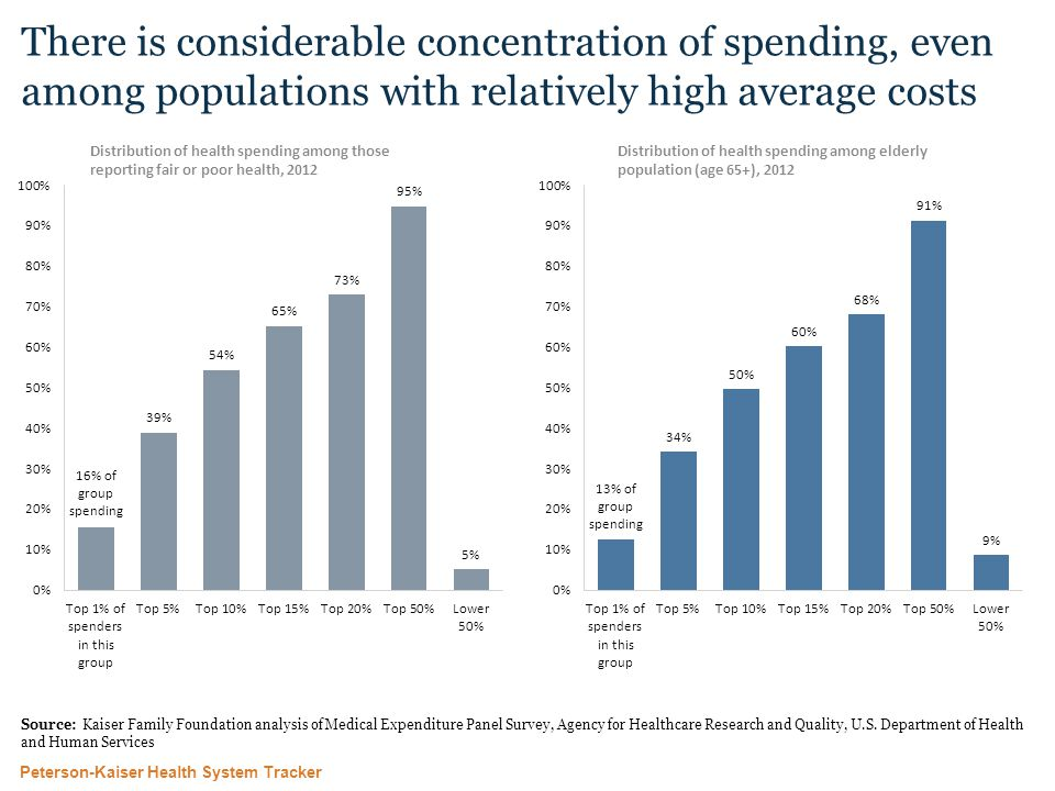 Peterson-Kaiser Health System Tracker There is considerable concentration of spending, even among populations with relatively high average costs Source: Kaiser Family Foundation analysis of Medical Expenditure Panel Survey, Agency for Healthcare Research and Quality, U.S.