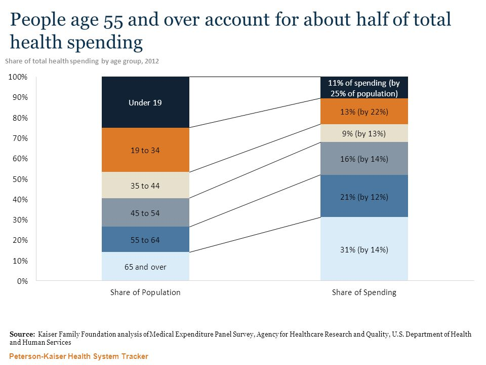 Peterson-Kaiser Health System Tracker People age 55 and over account for about half of total health spending Share of total health spending by age group, 2012 Source: Kaiser Family Foundation analysis of Medical Expenditure Panel Survey, Agency for Healthcare Research and Quality, U.S.