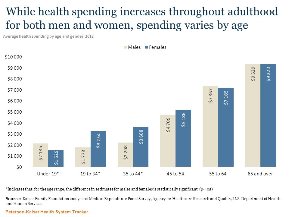 Peterson-Kaiser Health System Tracker While health spending increases throughout adulthood for both men and women, spending varies by age Average health spending by age and gender, 2012 *Indicates that, for the age range, the difference in estimates for males and females is statistically significant (p<.05) Source: Kaiser Family Foundation analysis of Medical Expenditure Panel Survey, Agency for Healthcare Research and Quality, U.S.