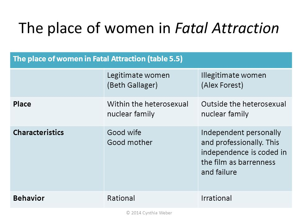 What is typical and what is deviant in the world of Fatal Attraction.