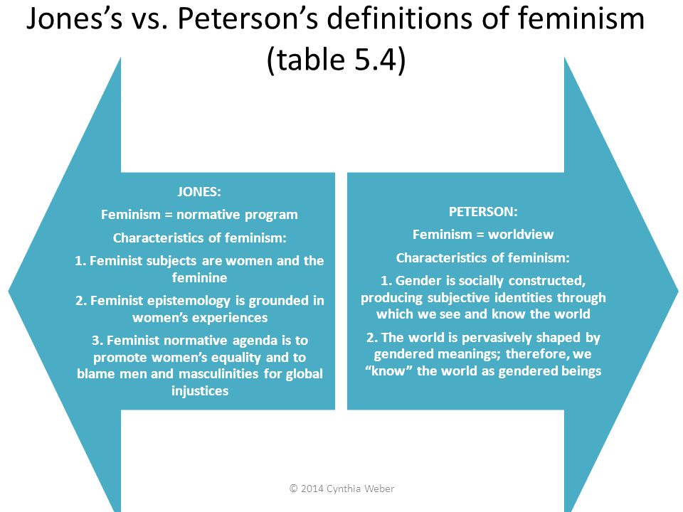 The wrong questions feminism asks of traditional IR theory (box 5.3) 1.