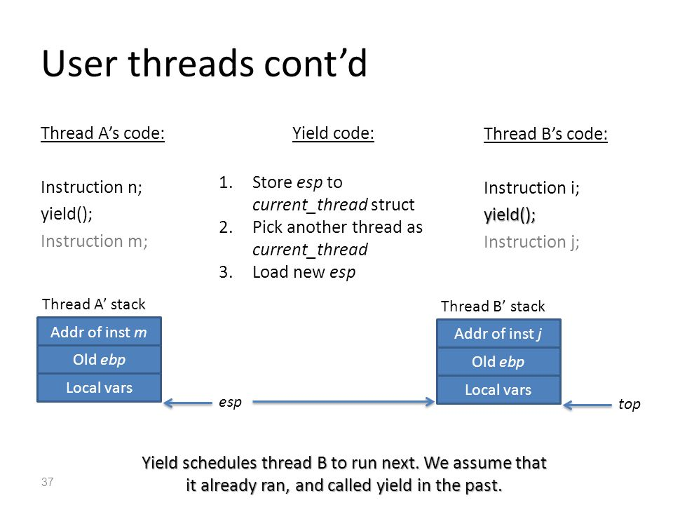 User threads cont'd Thread A's code: Instruction n; yield(); Instruction m; Thread B's code: Instruction i;yield(); Instruction j; 37 Yield schedules thread B to run next.