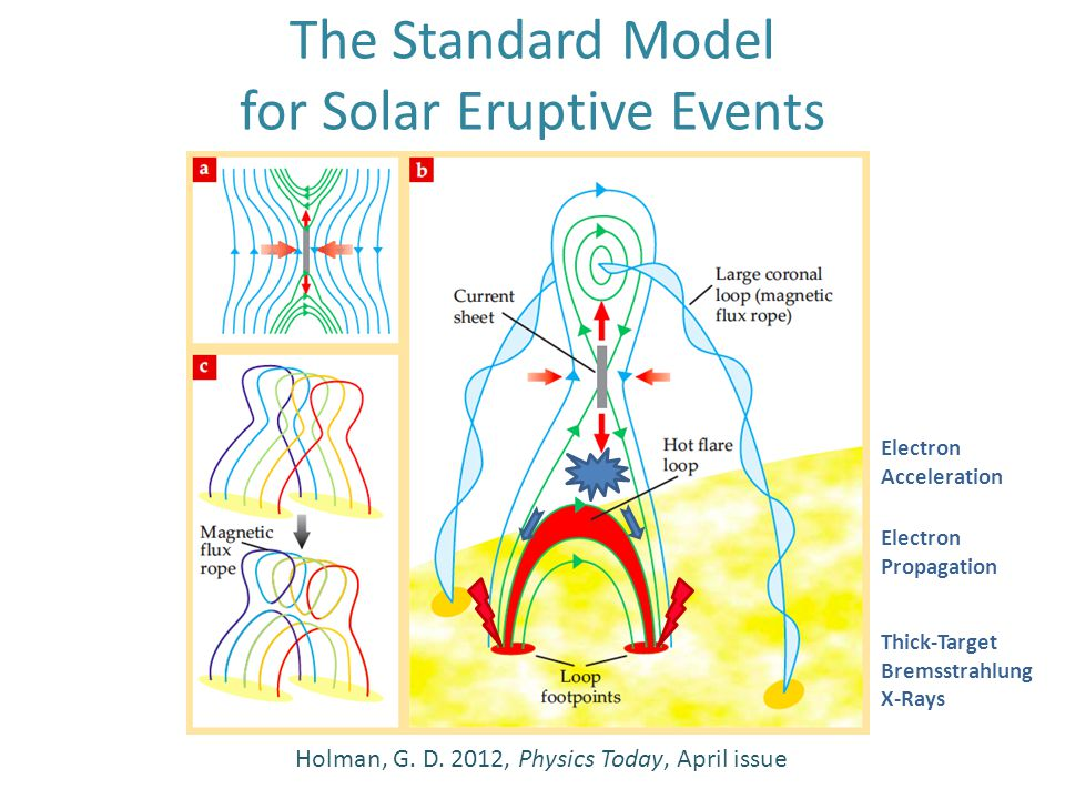 The Standard Model for Solar Eruptive Events Holman, G. D. 2012, Physics Today, April issue Electron Acceleration Electron Propagation Thick-Target Br