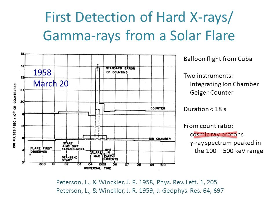 First Detection of Hard X-rays/ Gamma-rays from a Solar Flare Peterson, L., & Winckler, J. R. 1958, Phys. Rev. Lett. 1, 205 Peterson, L., & Winckler,