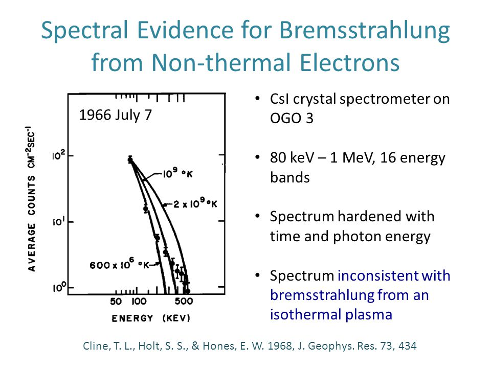 Spectra from the Hard X-Ray Burst Spectrometer (HXRBS) on the Solar Maximum Mission (SMM) Dennis, B.