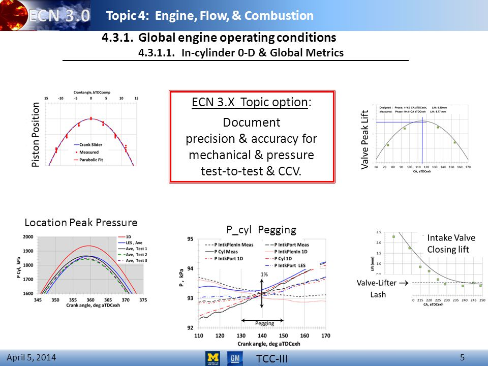 Topic 4: Engine, Flow, & Combustion 5 April 5, 2014 4.3.1.Global engine operating conditions 4.3.1.1.In-cylinder 0-D & Global Metrics TCC-III P_cyl Pegging ECN 3.X Topic option: Document precision & accuracy for mechanical & pressure test-to-test & CCV.