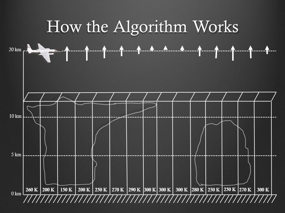 How the Algorithm Works 10 km 5 km 0 km 20 km 260 K200 K150 K200 K250 K 270 K 290 K 280 K250 K 270 K 300 K