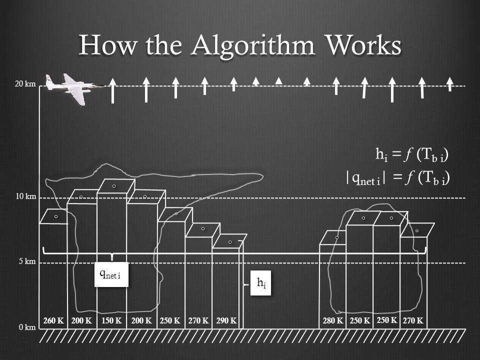 How the Algorithm Works 10 km 5 km 0 km q net i hihi 260 K200 K150 K200 K250 K 270 K 290 K 280 K250 K 270 K  q net i   = f (T b i ) 20 km h i = f (T b i )