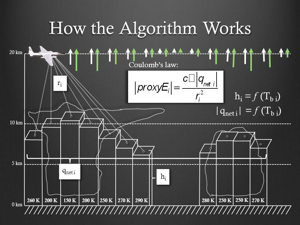 How the Algorithm Works 10 km 5 km 0 km riri 260 K200 K150 K200 K250 K 270 K 290 K 280 K250 K 270 K 20 km |q net i | = f (T b i ) h i = f (T b i ) hihi q net i Coulomb's law: