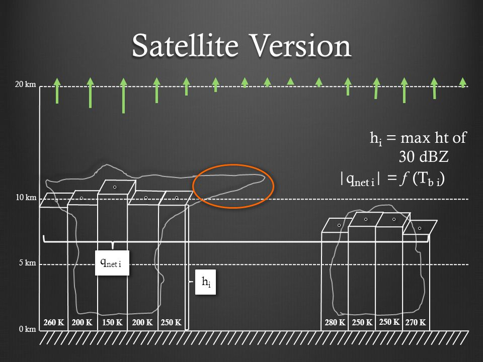 Satellite Version 10 km 5 km 0 km hihi 260 K200 K150 K200 K250 K 280 K250 K 270 K |q net i | = f (T b i ) 20 km h i = max ht of 30 dBZ q net i