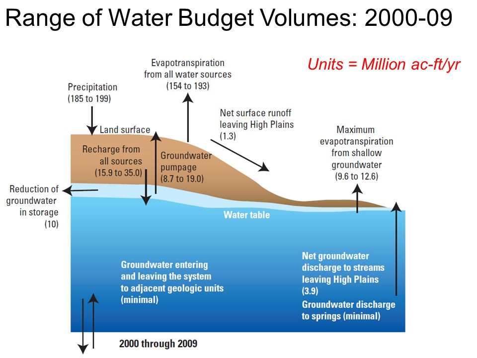 Range of Water Budget Volumes: 2000-09 Units = Million ac-ft/yr