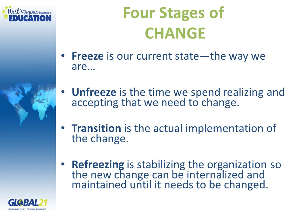 Four Stages of CHANGE Freeze is our current state—the way we are… Unfreeze is the time we spend realizing and accepting that we need to change. Transi