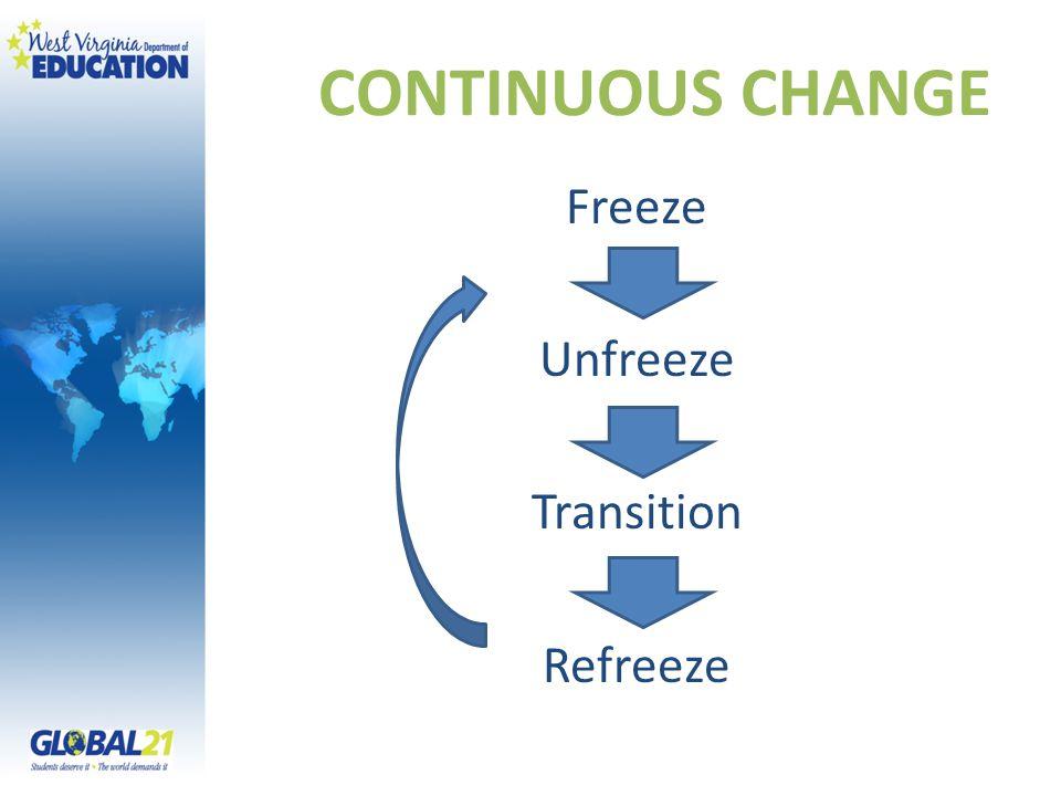 CONTINUOUS CHANGE Freeze Unfreeze Transition Refreeze