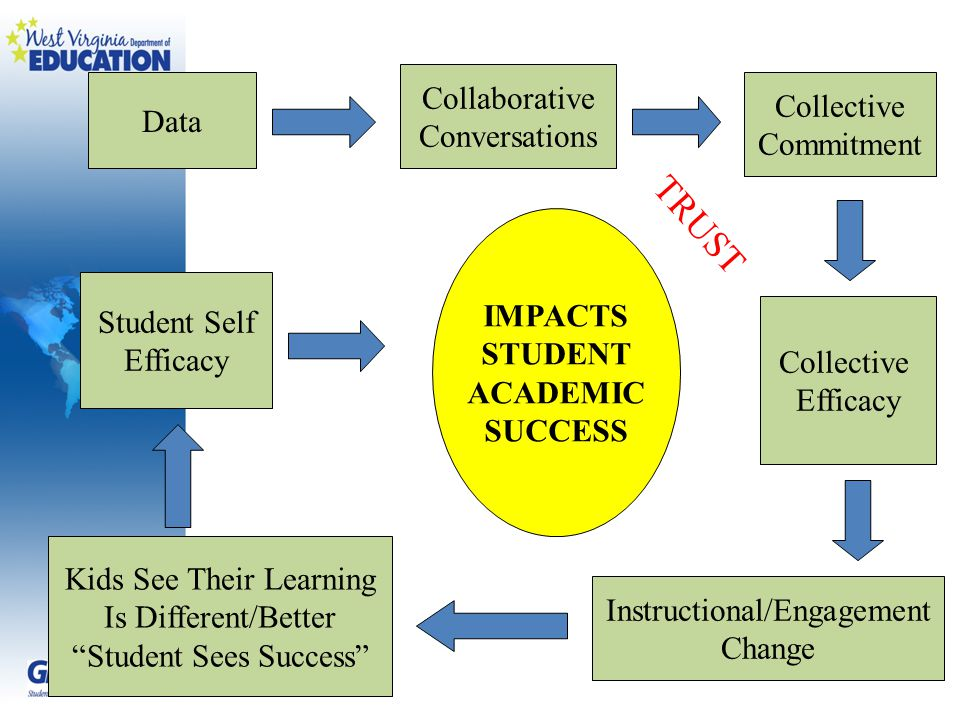 Data Collaborative Conversations Collective Commitment Collective Efficacy Instructional/Engagement Change Kids See Their Learning Is Different/Better