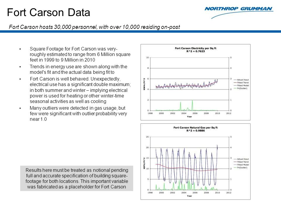 Fort Carson Data Square Footage for Fort Carson was very- roughly estimated to range from 6 Million square feet in 1999 to 9 Million in 2010 Trends in energy use are shown along with the model s fit and the actual data being fit to Fort Carson is well behaved.