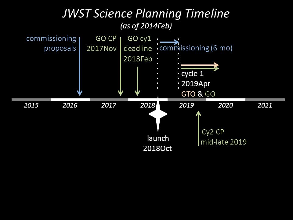 launch 2018Oct 2015 commissioning (6 mo) cycle 1 2019Apr GTO & GO commissioning proposals GO CP 2017Nov GO cy1 deadline 2018Feb 201920172016202020212018 Cy2 CP mid-late 2019 JWST Science Planning Timeline (as of 2014Feb)