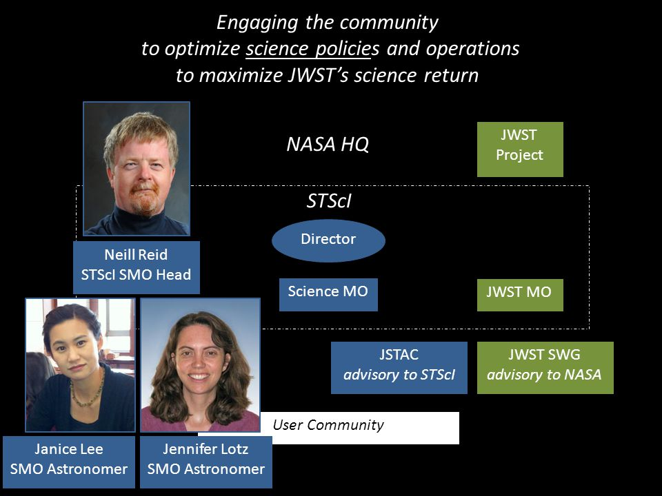 Director Science MO JWST MO User Community JWST Project JSTAC advisory to STScI JWST SWG advisory to NASA Engaging the community to optimize science policies and operations to maximize JWST's science return STScI NASA HQ Jennifer Lotz SMO Astronomer Janice Lee SMO Astronomer Neill Reid STScI SMO Head
