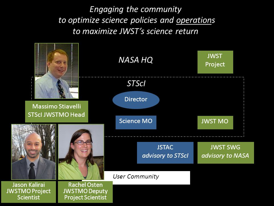 Director Science MO JWST MO User Community JWST Project JSTAC advisory to STScI JWST SWG advisory to NASA Engaging the community to optimize science policies and operations to maximize JWST's science return STScI NASA HQ Rachel Osten JWSTMO Deputy Project Scientist Jason Kalirai JWSTMO Project Scientist Massimo Stiavelli STScI JWSTMO Head