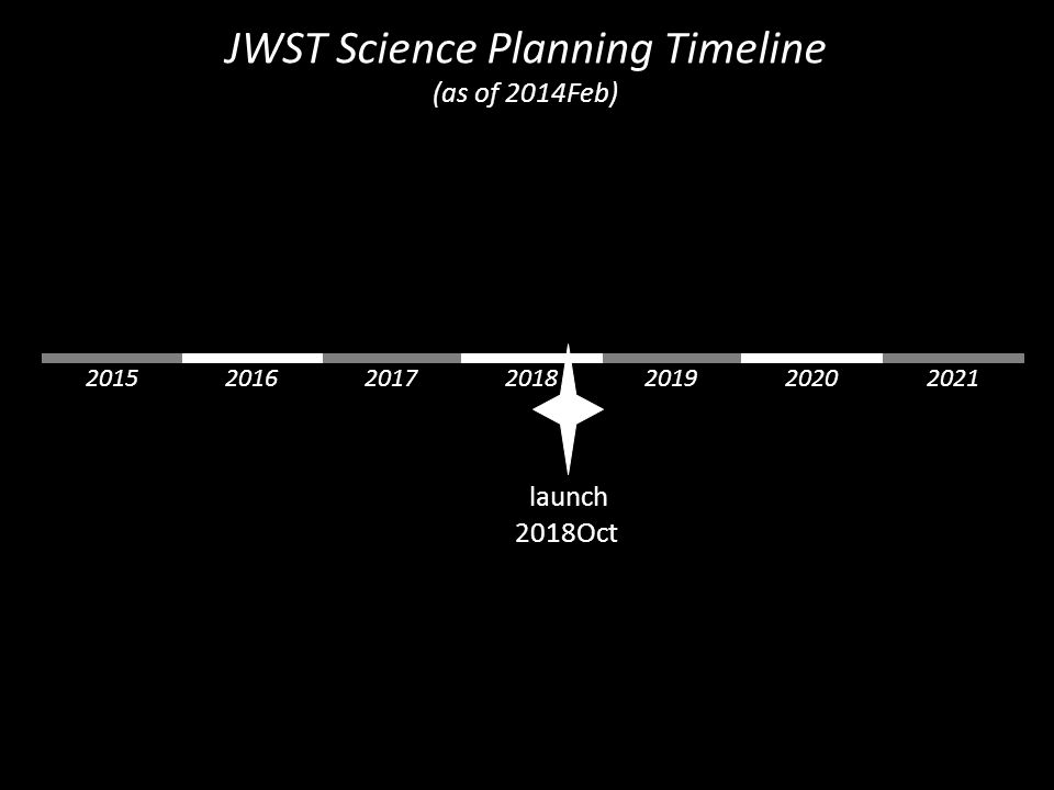 launch 2018Oct 2015201920172016202020212018 JWST Science Planning Timeline (as of 2014Feb)