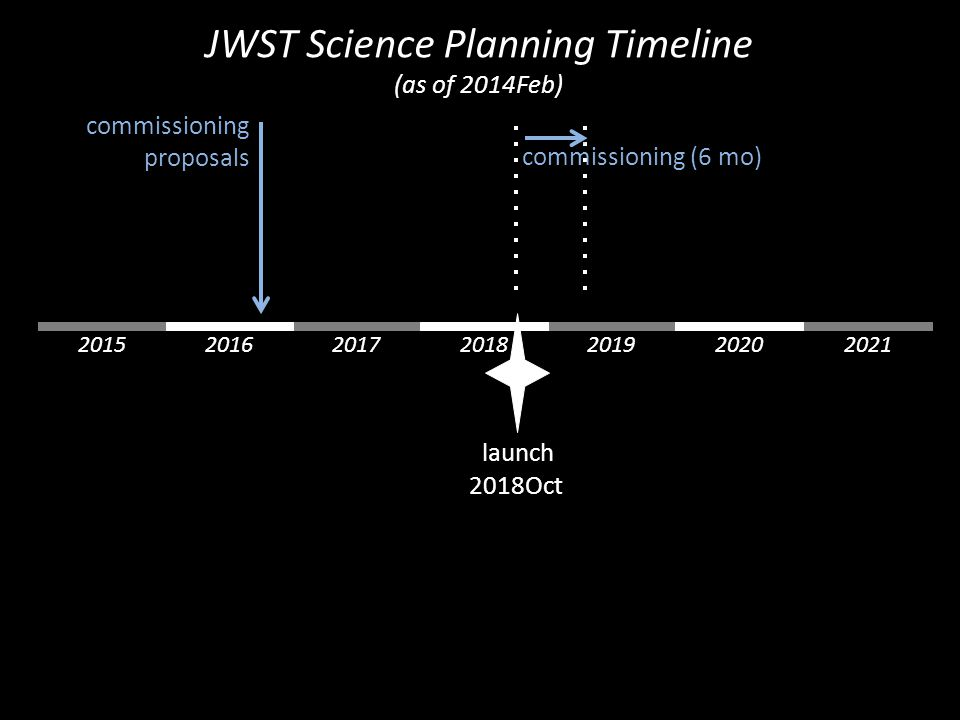 launch 2018Oct 2015 commissioning (6 mo) commissioning proposals 201920172016202020212018 JWST Science Planning Timeline (as of 2014Feb)