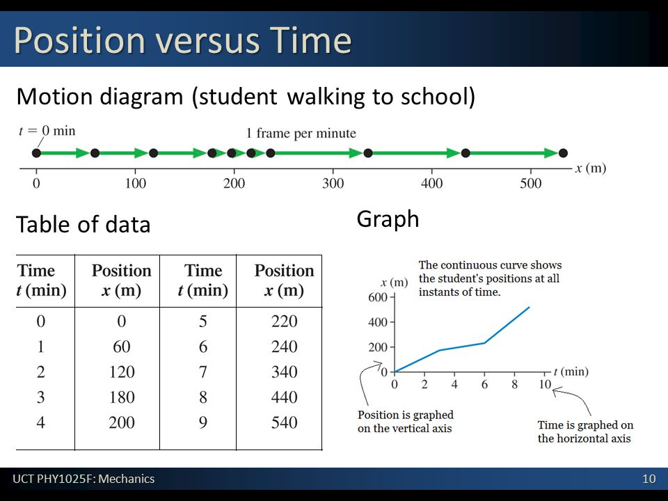 10 UCT PHY1025F: Mechanics Position versus Time Motion diagram (student walking to school) Table of data Graph