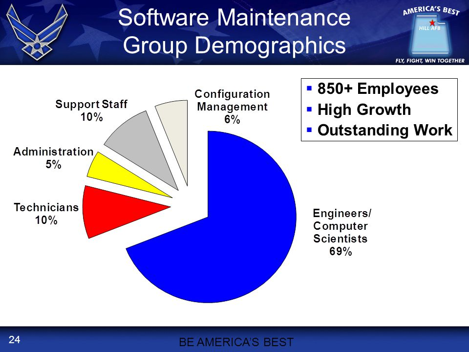24  850+ Employees  High Growth  Outstanding Work Software Maintenance Group Demographics BE AMERICA'S BEST