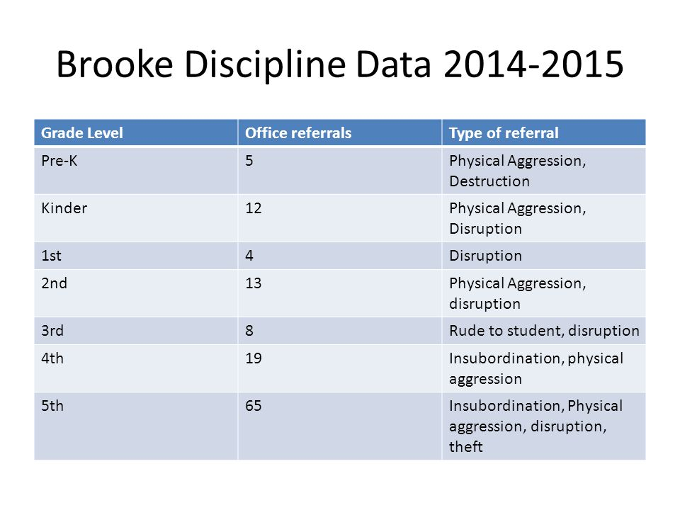 Brooke Discipline Data 2014-2015 Grade LevelOffice referralsType of referral Pre-K5Physical Aggression, Destruction Kinder12Physical Aggression, Disruption 1st4Disruption 2nd13Physical Aggression, disruption 3rd8Rude to student, disruption 4th19Insubordination, physical aggression 5th65Insubordination, Physical aggression, disruption, theft