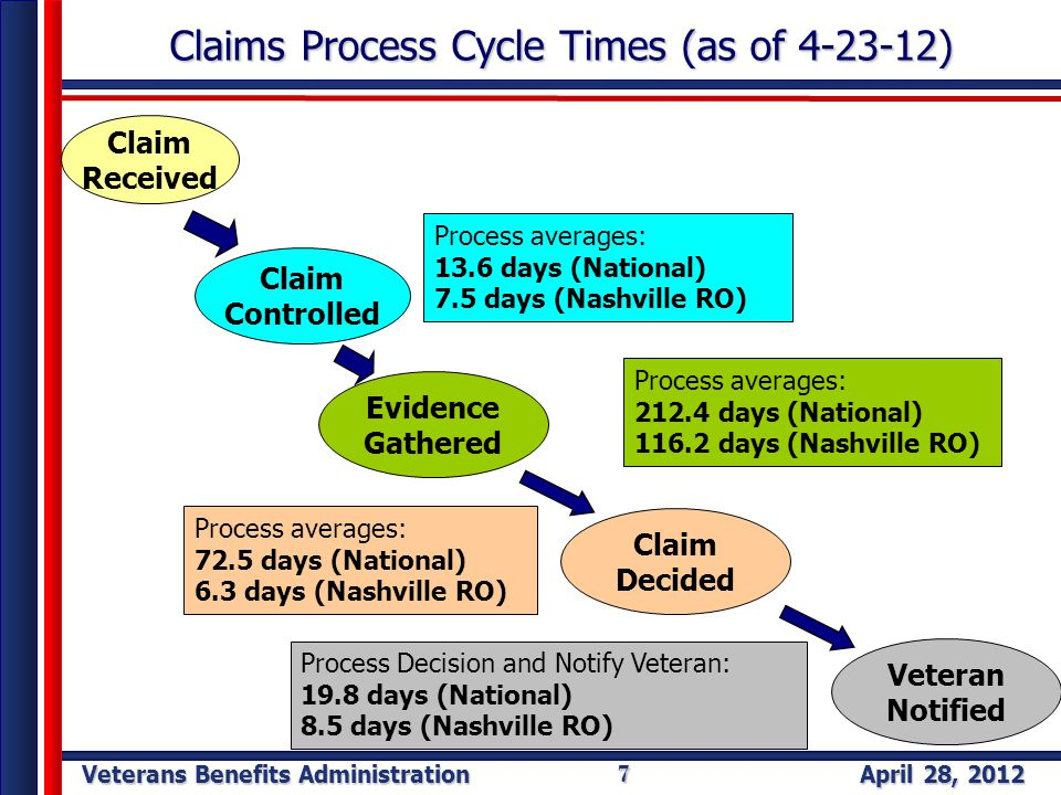 Veterans Benefits Administration April 28, 2012 7 Claims Process Cycle Times (as of 4-23-12) Claim Received Evidence Gathered Claim Decided Veteran Notified Process averages: 212.4 days (National) 116.2 days (Nashville RO) Process averages: 72.5 days (National) 6.3 days (Nashville RO) Process Decision and Notify Veteran: 19.8 days (National) 8.5 days (Nashville RO) Claim Controlled Process averages: 13.6 days (National) 7.5 days (Nashville RO)