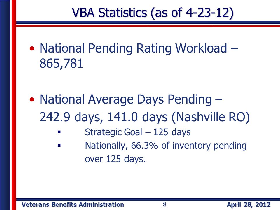 Veterans Benefits Administration April 28, 2012 8 VBA Statistics (as of 4-23-12) National Pending Rating Workload – 865,781 National Average Days Pending – 242.9 days, 141.0 days (Nashville RO)  Strategic Goal – 125 days  Nationally, 66.3% of inventory pending over 125 days.