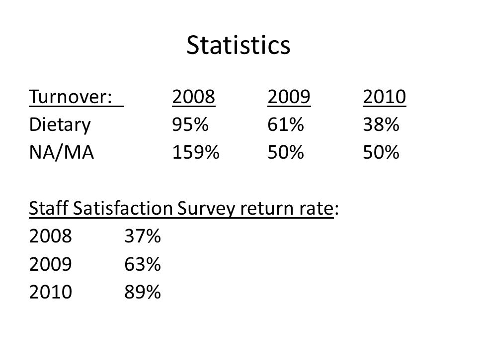 Statistics Turnover:200820092010 Dietary95%61%38% NA/MA159%50%50% Staff Satisfaction Survey return rate: 2008 37% 200963% 201089%