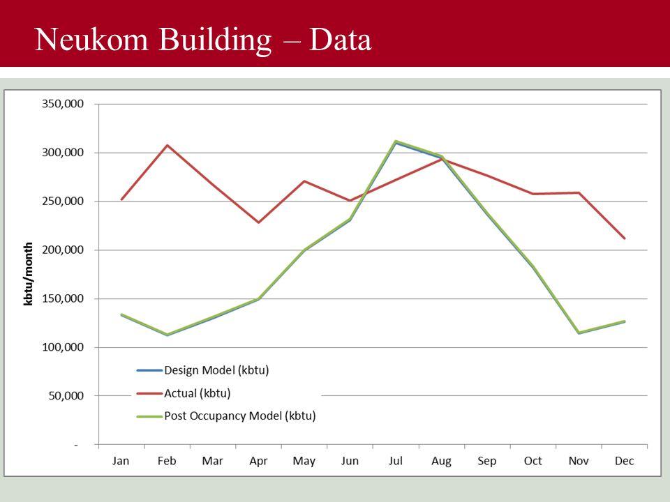 Neukom Building – Data