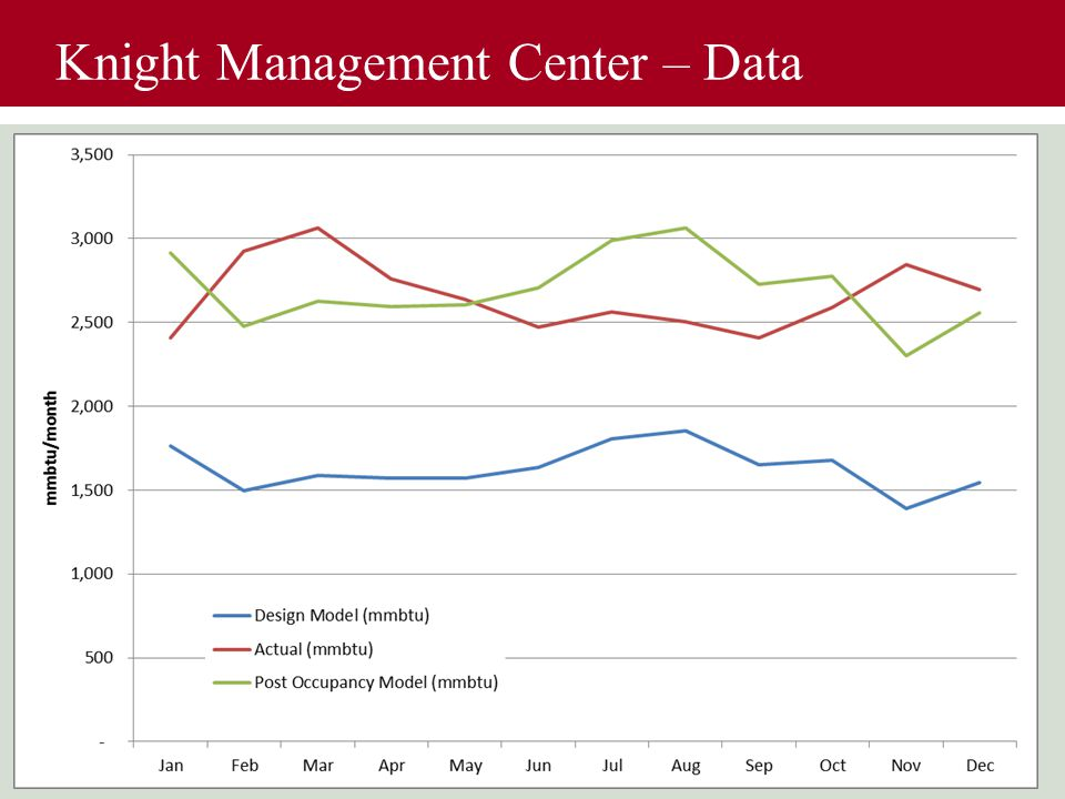Knight Management Center – Data