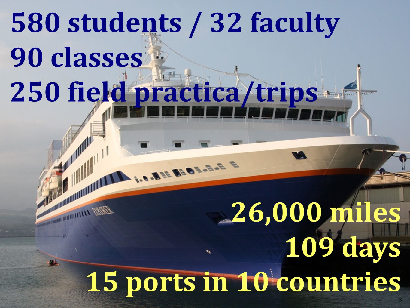 3 3 26,000 miles 109 days 15 ports in 10 countries 580 students / 32 faculty 90 classes 250 field practica/trips