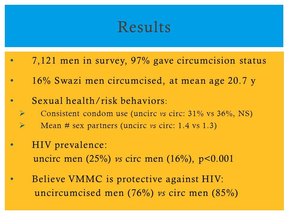 7,121 men in survey, 97% gave circumcision status 16% Swazi men circumcised, at mean age 20.7 y Sexual health/risk behaviors :  Consistent condom use (uncirc vs circ: 31% vs 36%, NS)  Mean # sex partners (uncirc vs circ: 1.4 vs 1.3) HIV prevalence: uncirc men (25%) vs circ men (16%), p<0.001 Believe VMMC is protective against HIV: uncircumcised men (76%) vs circ men (85%) Results