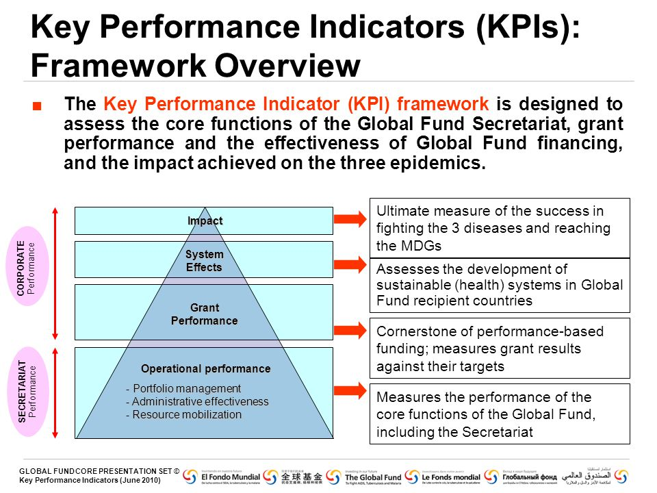 GLOBAL FUND CORE PRESENTATION SET © Key Performance Indicators (June 2010) Key Performance Indicators (KPIs): Framework Overview ■The Key Performance