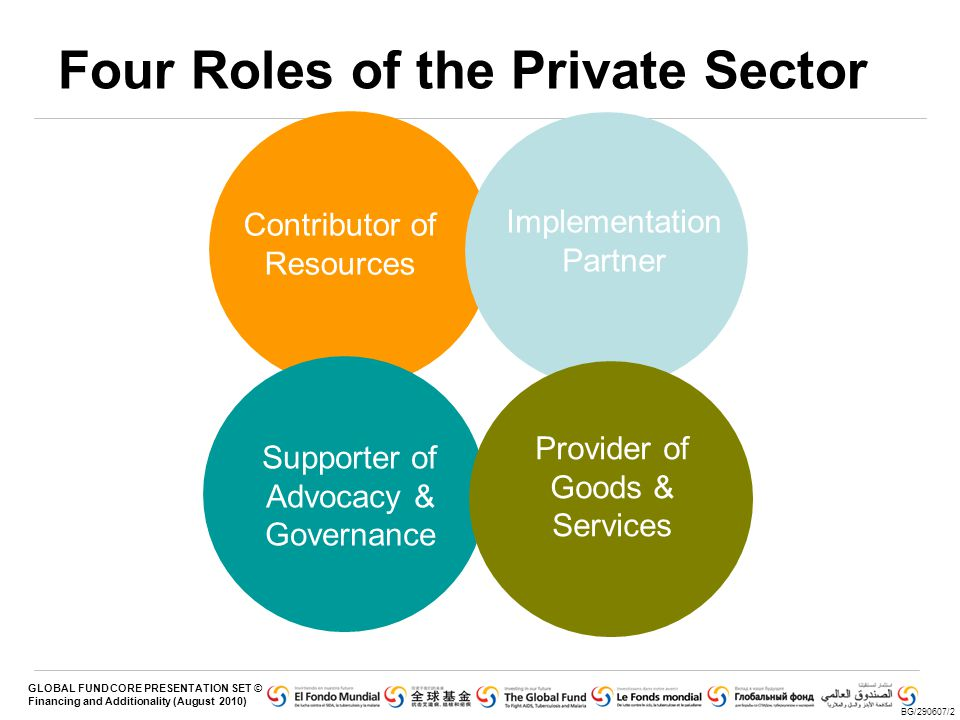 GLOBAL FUND CORE PRESENTATION SET © Financing and Additionality (August 2010) Four Roles of the Private Sector BG/290607/2 Contributor of Resources Implementation Partner Provider of Goods & Services Supporter of Advocacy & Governance