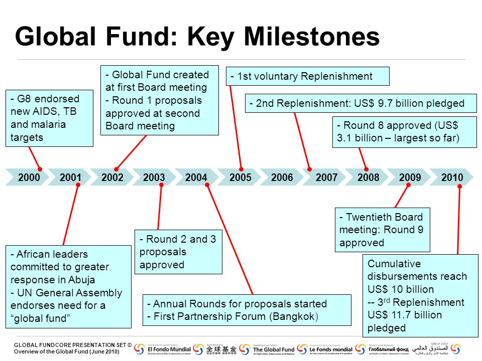 GLOBAL FUND CORE PRESENTATION SET © Overview of the Global Fund (June 2010) 2000 2001 2002 2003 2004 2005 2006 2007 2008 2009 2010 Global Fund: Key Mi
