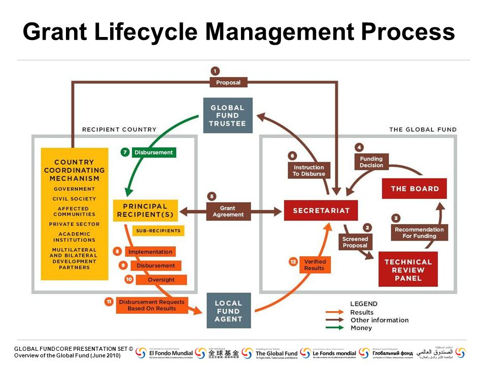 GLOBAL FUND CORE PRESENTATION SET © Overview of the Global Fund (June 2010) Grant Lifecycle Management Process