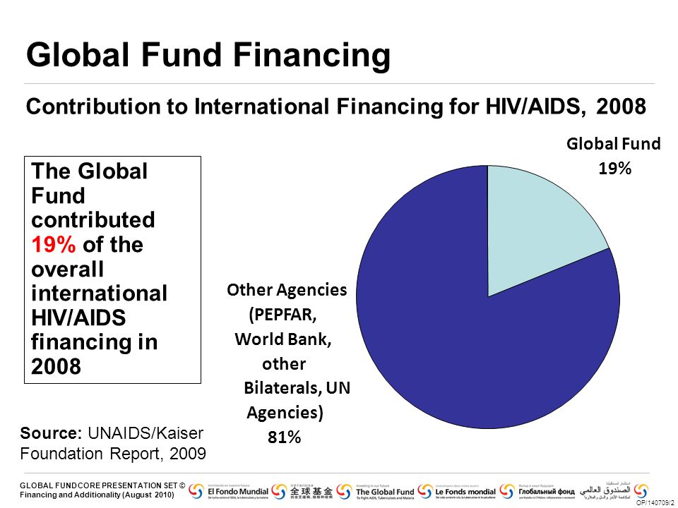 GLOBAL FUND CORE PRESENTATION SET © Financing and Additionality (August 2010) Global Fund Financing Contribution to International Financing for HIV/AIDS, 2008 OP/140709/2 The Global Fund contributed 19% of the overall international HIV/AIDS financing in 2008 Global Fund 19% Other Agencies (PEPFAR, World Bank, other Bilaterals, UN Agencies) 81% Source: UNAIDS/Kaiser Foundation Report, 2009