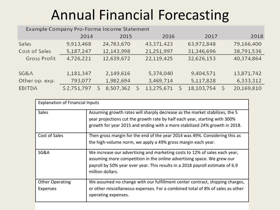 Annual Financial Forecasting