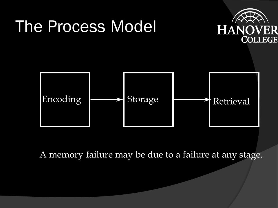 Long-Term Memory Working Memory A Human Information Processing Model after Wickens (1984) Short-Term Sensory Store PerceptionDecision Making Response Execution Feedback Attentional Resources