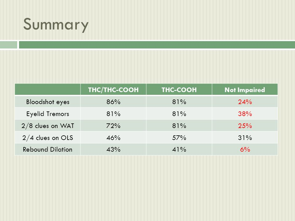 Summary THC/THC-COOHTHC-COOHNot Impaired Bloodshot eyes86%81%24% Eyelid Tremors81% 38% 2/8 clues on WAT72%81%25% 2/4 clues on OLS46%57%31% Rebound Dil